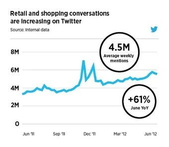 Twitter Advertising: NRF Annual Convention: Four tips for small retailers on Twitter | BUSINESS and more | Scoop.it