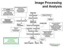 Image Processing andAnalysis | Remote Sensing News | Scoop.it