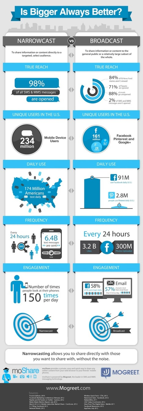 SMS Marketing Potential: Users Check Their Phones 150 Times Per Day [INFOGRAPHIC] | AtDotCom Social media | Scoop.it