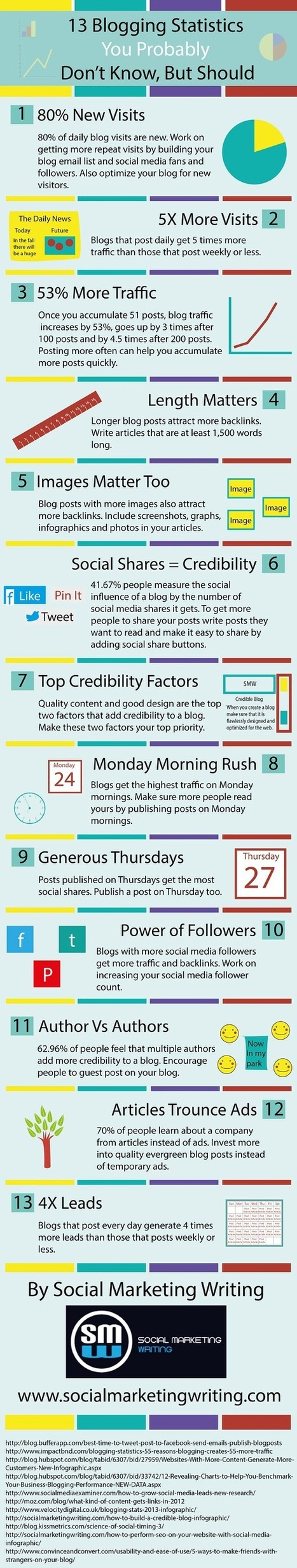 13 Blogging Statistics You Probably Don't Know, But Should [Infographic] | digital marketing strategy | Scoop.it