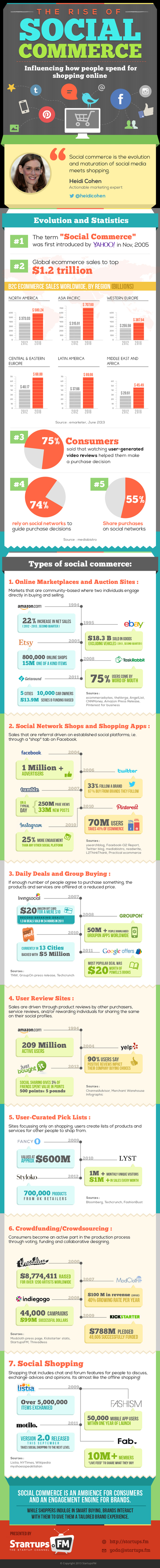The Rise Of Social Commerce [INFOGRAPHIC] - AllTwitter | The Daily Infograph by Tomas Jansma | Scoop.it