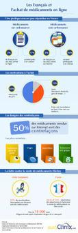 Infographie : les Français et l'achat de médicament en ligne | Santé connectée | Scoop.it