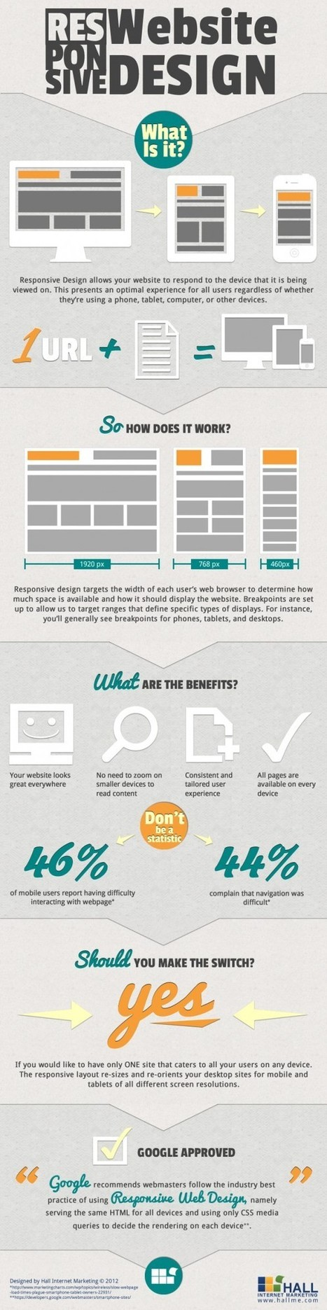 What Actually Responsive Website Design is? [Infographic] | Infographic _for students | Scoop.it