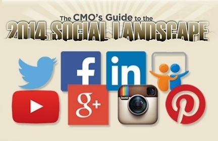 The 2014 CMO's Guide To The Social Landscape | Digital Marketing | Scoop.it