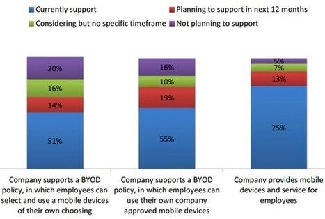 BYOD et mobilité : les PME toujours plus concernées | BYOD (Build Your Own Device) as an IT Solution | Scoop.it