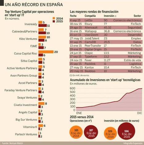 La inversión en 'start up' marca récords | Cooperación Universitaria para el Desarrollo Sostenible. MODELO MOP-GECUDES | Scoop.it