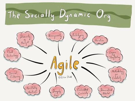 Agile Through Design | APRENDIZAJE | Scoop.it
