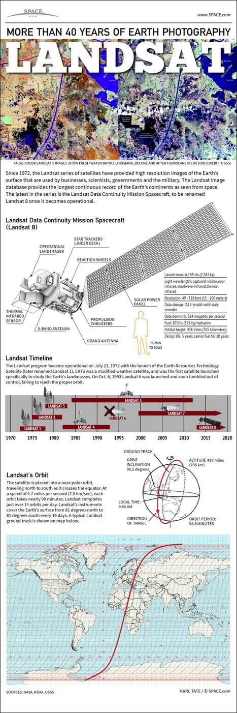 Da 40 anni in cielo per aiutarci: Landsat - Spaziando | Planets, Stars, rockets and Space | Scoop.it