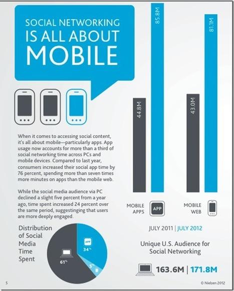 Más tendencias sobre social media en 2013, datos de Nielsen   Comunicación y Salud   Scoop.it