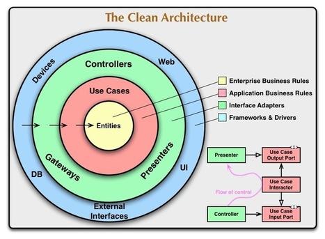The Clean Architecture   8th Light   Development Topics   Scoop.it