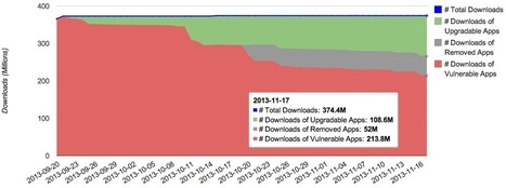 Monitoring Vulnaggressive Apps on Google Play | Mobile Security | Scoop.it