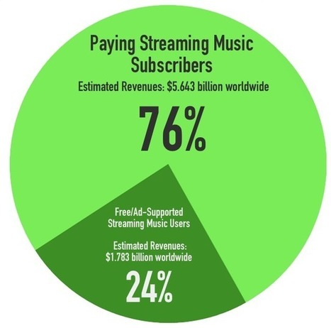 The Difference Between Music Fans That Pay, and Music Fans That Don't - Digital Music News | A Kind Of Music Story | Scoop.it
