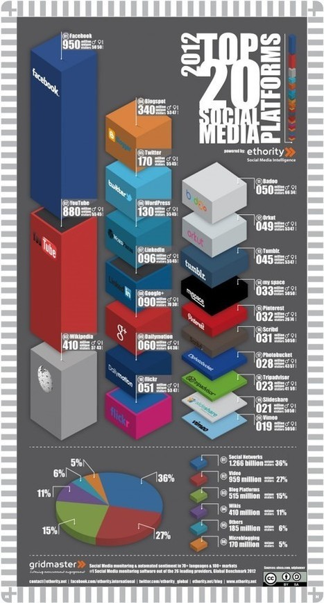 [infographie] Le top 20 des plates-formes de social media | Social Media Curation par Mon Habitat Web | Scoop.it