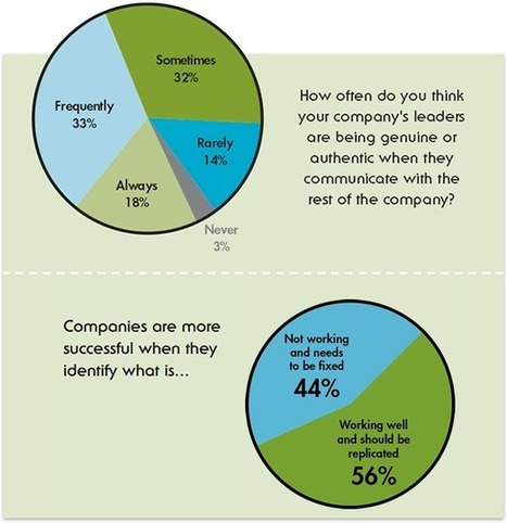 What Do Employees Think about Today's Workplace? | Human Resources Best Practices | Scoop.it
