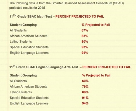 Critical Questions About Computerized Assessments and #SmarterBalanced #SBAC Scores | College and Career-Ready Standards for School Leaders | Scoop.it