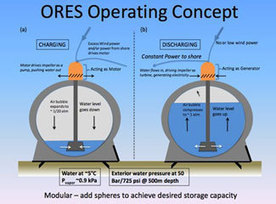 Green Technology Spotlight: Energy Storage for Offshore Wind | Sustain Our Earth | Scoop.it