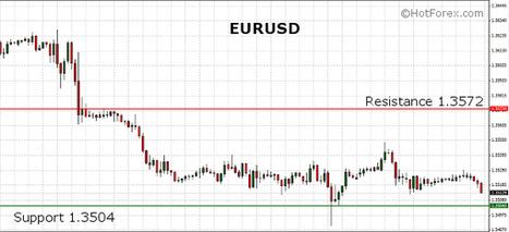 EURUSD trading near the 1.35 level at the start of the European session | HotForex Blog | hotforex news | Scoop.it