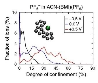 Les ions confinés stockent plus de charges dans les supercondensateur | Actualité des laboratoires du CNRS en Midi-Pyrénées | Scoop.it