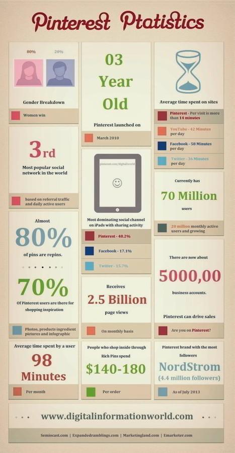 [Infographie] Pinterest : faits et chiffres à retenir | Community Management & Social Media | Scoop.it