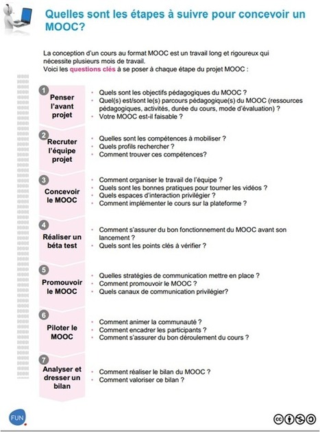 Un Guide du MOOC pour France Université Numérique | La révolution MOOC | Formation Facilitation | Scoop.it