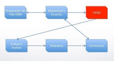 Cómo hacer un plan de Gestión de Reputación Online | Estrategias de marketing | Scoop.it