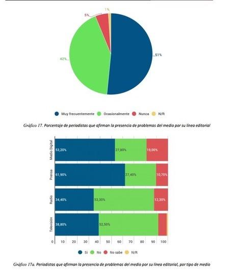 3 de cada 10 periodistas admite haber experimentado censura y autocensura   Periodismo ético   Scoop.it