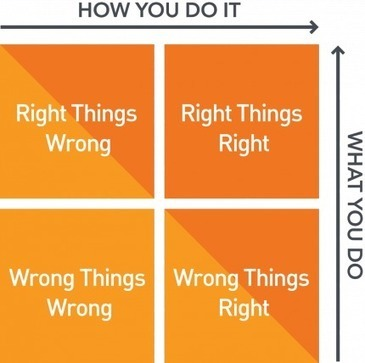 Are You Doing the Right Things Right? | Texas Enterprise | Leading Choices | Scoop.it