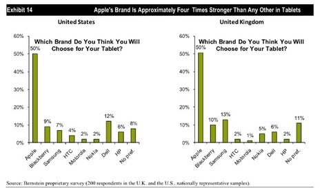 Consumers Don't Want Tablets, They Want iPads | AJCann | Scoop.it