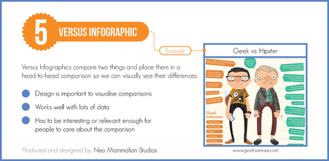 8 Types Of Infographics & Which One To Use When [Infographic] | Penser, réfléchir, planifier avec la carte heuristique, les cartes conceptuelles | Scoop.it