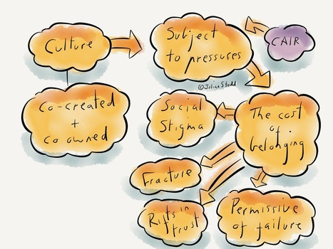 Charting how organisational culture fails | Leadership, Innovation, and Creativity | Scoop.it