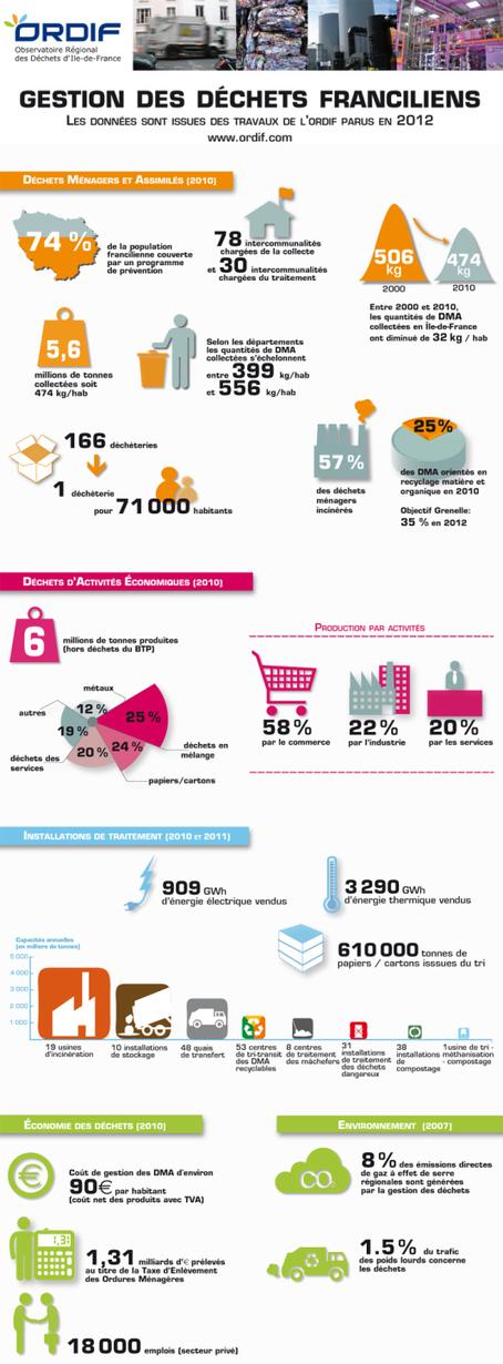 L'ORDIF publie un panorama de la gestion déchets en Ile-de-France (édition 2012). | great buzzness | Scoop.it