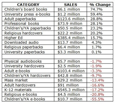 eBook sales plummet 10% in first six months of 2015 | Ebook and Publishing | Scoop.it
