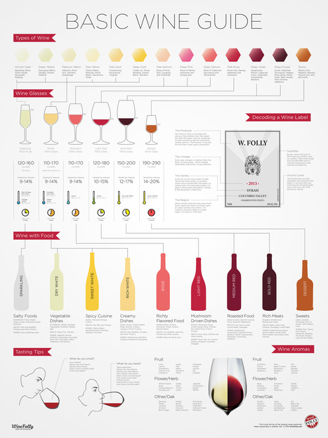 Wine For Beginners (Infographic) | Wine Folly | Le Marche - Appassionata Style! | Scoop.it