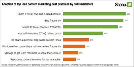 Content marketing best practices from 1,000+ SMB marketers | The Content Marketing Hat | Scoop.it