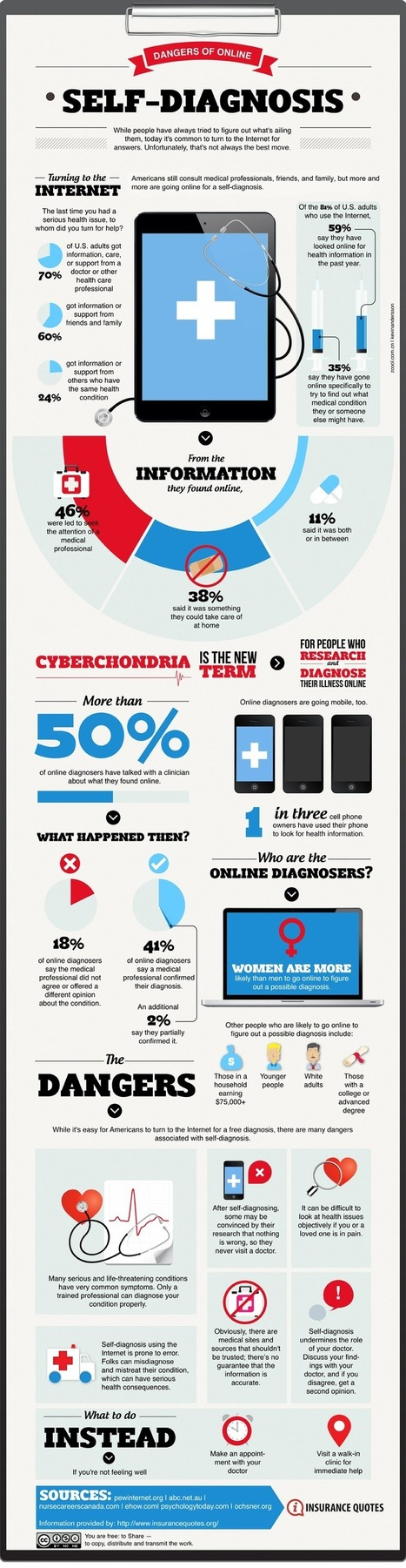 Infographic: The Link Between Digital Health and Self Diagnosing   Infographie santé   Scoop.it