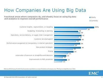 How Big Data Transforms Marketing - Reflections | world of data | Scoop.it