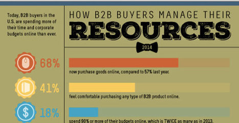 How the B2B digital landscape is changing - B2B News Network   Social Selling   Scoop.it