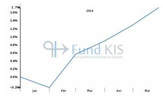 FR0011685668 - CROISSANCE DIVERSIFIEE EGEVAL | Fonds OPCVM les plus consultés sur Fund KIS | Scoop.it