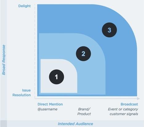 Guide : les étapes de la Relation Client sur Twitter | RelationClients | Scoop.it