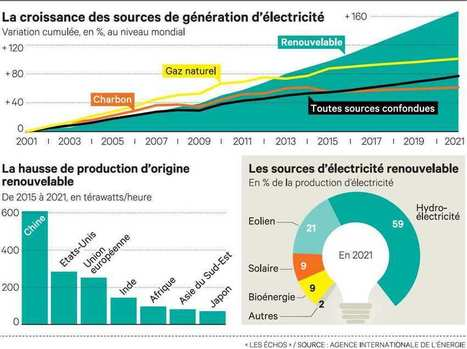 La planète accélère vers les énergies vertes   Planete DDurable   Scoop.it