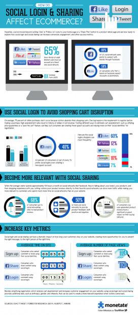 4 Ways to Leverage Social Login | Monetate | Marketing & Webmarketing | Scoop.it