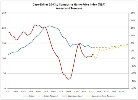 Zillow Forecast: April Case-Shiller Composite-20 Expected to Show 1.9% Decline from One Year Ago | Zillow Real Estate Research | Real Estate Plus+ Daily News | Scoop.it