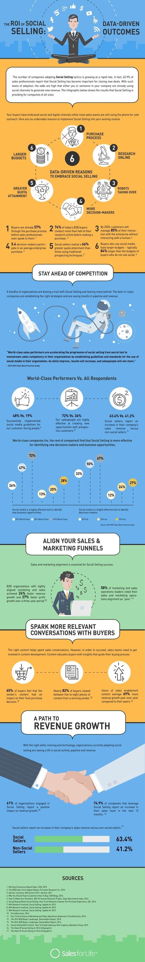 Infographie : Le ROI du Social Selling | ByPath | ADN des Réseaux Sociaux | Scoop.it