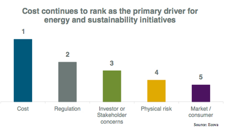 Cost  'No. 1 Sustainability Challenge in 2014,' Ecova Says | Sustainable Business in the World | Scoop.it