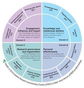 Researcher Development Framework - www.vitae.ac.uk/researchers | BiotoposChemEng | Scoop.it
