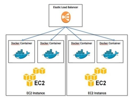How We Use Docker For Continuous Delivery - Part 2 - Contino   Development Topics   Scoop.it