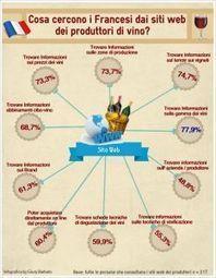 Quanto vino versano i francesi nel web? Il ruolo dei social media e delle nuove tecnologie nell'orientamento degli acquisti enologici | Social Media e Vino | Scoop.it