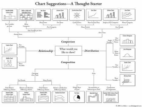 Quel graphique pour quel besoin? | Agile, Lean, NoSql et mes recherches informatiques | Scoop.it