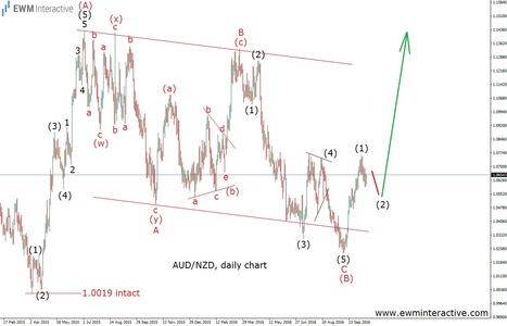 AUDNZD's Bull Party is About to Get Louder - EWM Interactive   Technical Analysis - Elliott Wave Theory   Scoop.it
