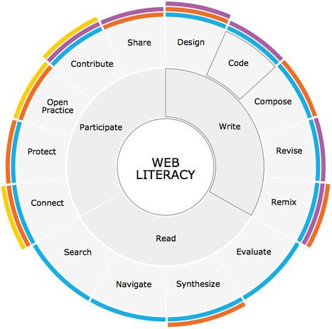 [ePaper] Web Literacy 2.0 | Aprendiendo a Distancia | Scoop.it